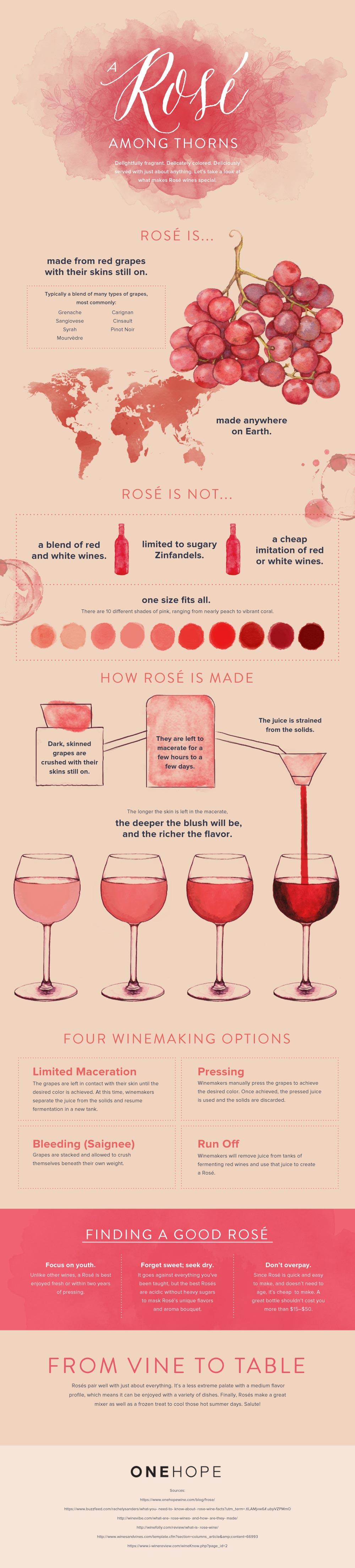 Rose-Info
